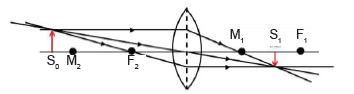 pembentukan bayangan pada lensa cembung
