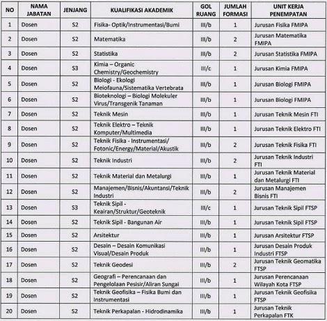 Pendaftaran Cpns 2013 D Surabaya Pengumuman Penerimaan Pendaftaran Tes Cpns Online 2016 Lowongan Kerja Cpns Its Surabaya Terbaru Mei 2016