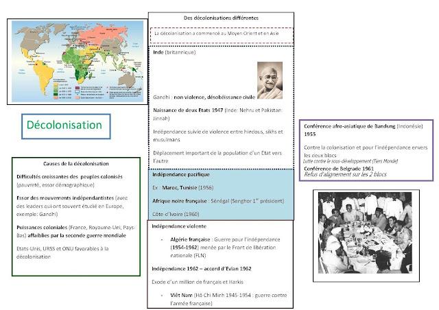 carte heuristique décolonisation