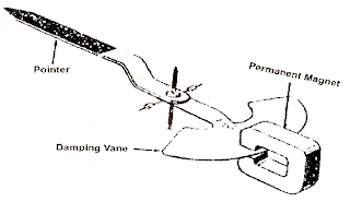 electrical topics: Methods of Production of Damping Torque