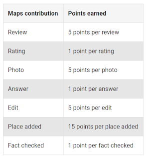 localguides-contribution-points