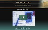 http://technitrader.com/stock-charts-explained-novice-stock-traders/