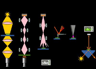 Sự ra hình thành và phát triển của kính hiển vi điện tử