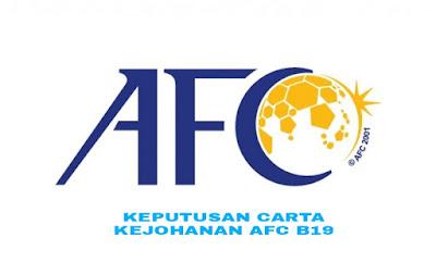 Keputusan Carta Kejohanan AFC B19 2018