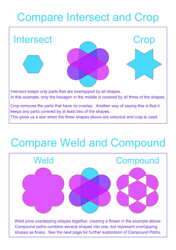 Difference between intersect and crop, weld and compound paths.  Modify tools Silhouette Basics Tutorial By Nadine Muir for Silhouette UK