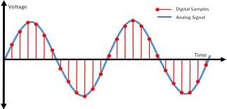 analog - In digital systems do we discretize both time and ...   Analog Signal