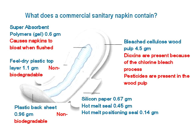Silent Killer - 8 Shocking  Facts About Sanitary Napkins