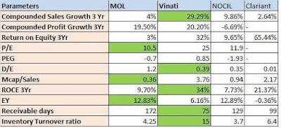 Comparison of Meghmani Organics Ltd Vinati organics Ltd NOICL Ltd Clariant Chemicals India Ltd
