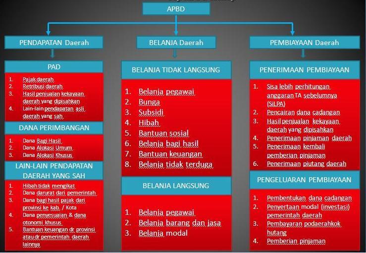 Struktur APBD dan Pengertian-pengertianya - MCN Blog