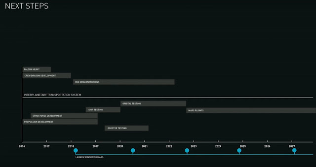 MARS Mission Timeline,SpaceX,MARS,Stages of MARS Mission,Earth to MARS Mission