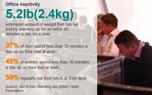Office Workers Inactivity
