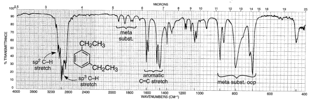 Chemistry Infrared Spectra Of Aromatic Rings