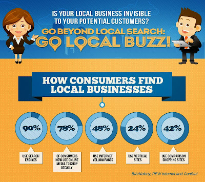 Go Local Buzz - How consumers find local businesses