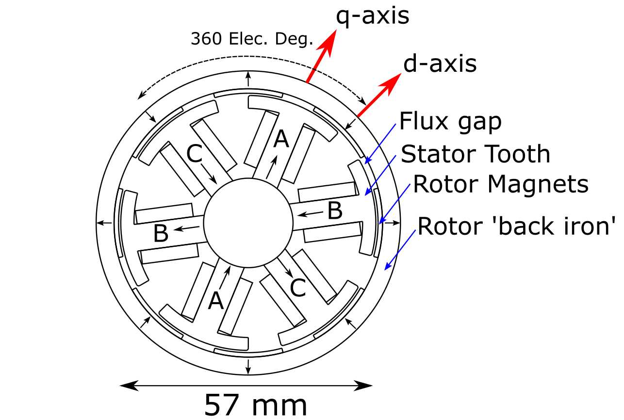 Things In Motion Understanding Bldc Pmsm Electric Motor