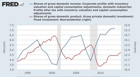 Gross domestic income vs gross domestic product