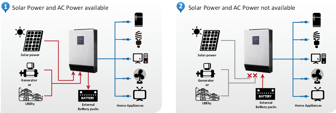 Solar hybrid inverter ups working install setup power saving hybrid inverter connection diagram solar panel wapda and battery cheapraybanclubmaster Images