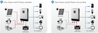 Hybrid Inverter Connection Diagram Solar Panel, WAPDA and Battery