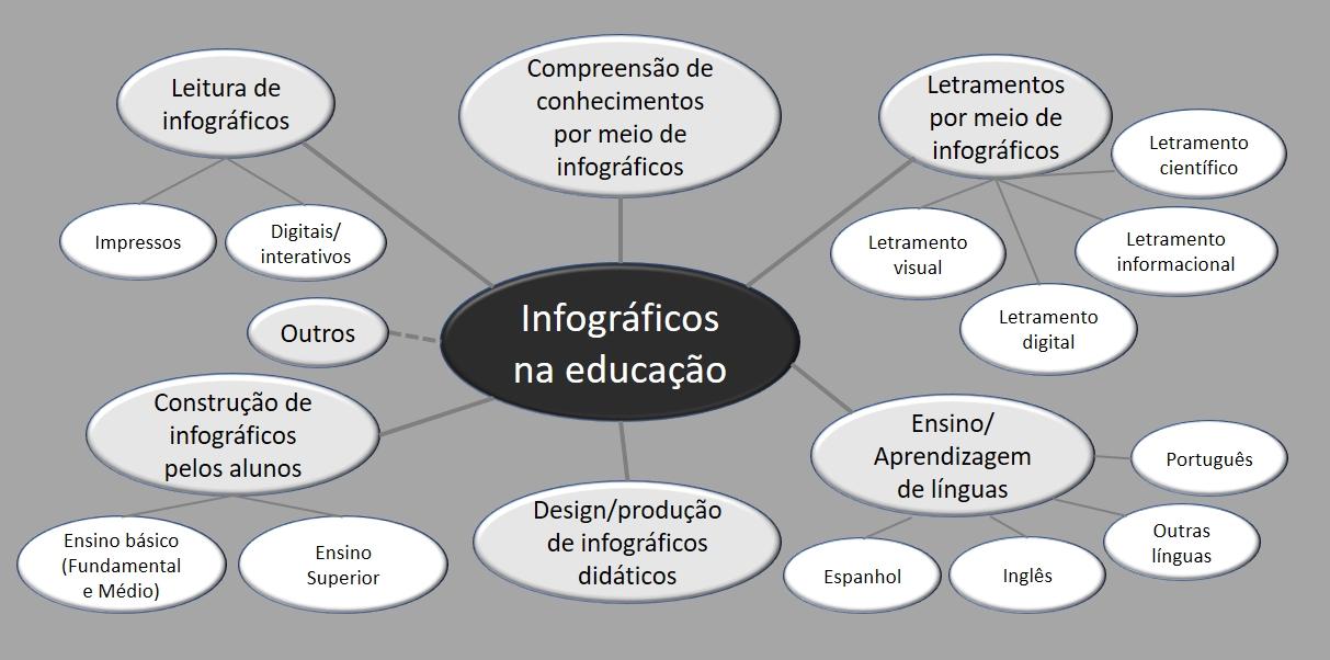Infogrficos na educao referncias infogrficos referncias infogrficos fandeluxe Choice Image