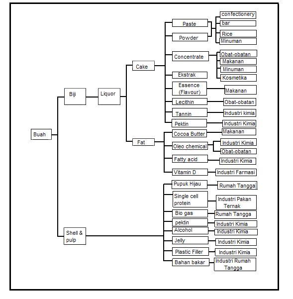 Agricultural Engineer: Macam-macam Pohon Industri