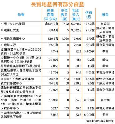 長實(01113) 香港物業估值