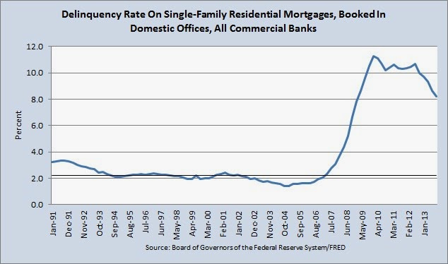 Chart of Delinquency Rate On Single Family Residential Mortgages from 1991 through Lesser Depression