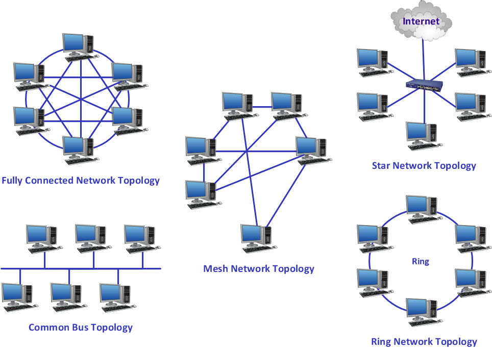 network topology diagram with explanation juanribon  : topology diagrams - findchart.co