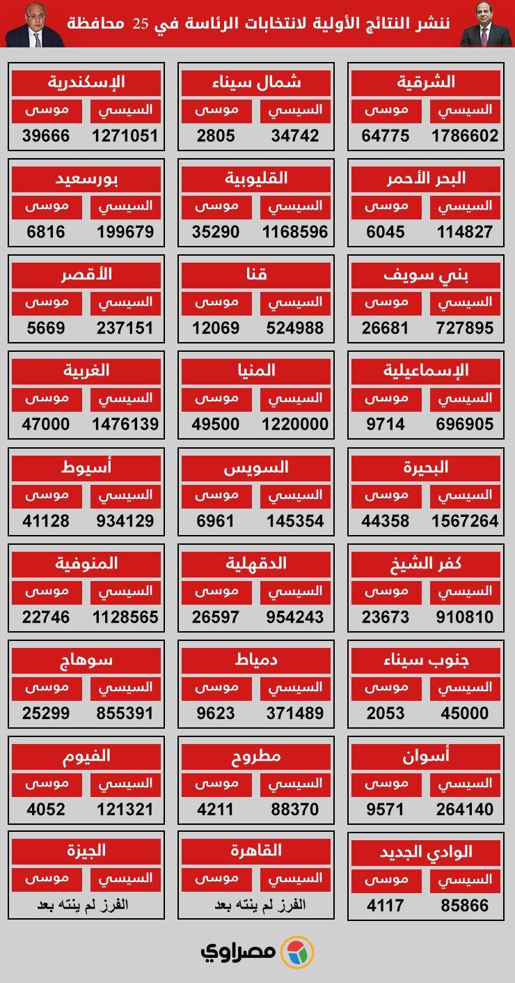 نتيجة الانتخابات الرئاسية المصرية 2018 ونسبة المشاركين فى انتخابات الرئاسة