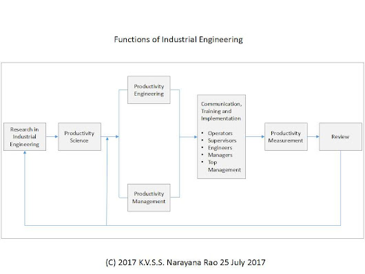 Functions of Industrial Engineering