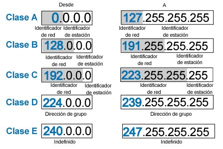 INTRODUCCIÓN A LAS REDES DE COMPUTADORAS: Dirección IP Clase
