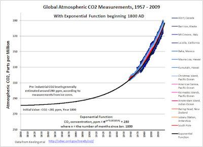 CO2 concentratie vanaf 1800