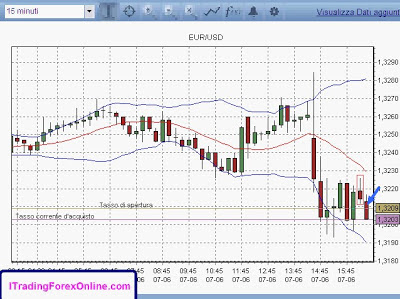 [Video] Trading online su Euro Dollaro con barra doji inside 1
