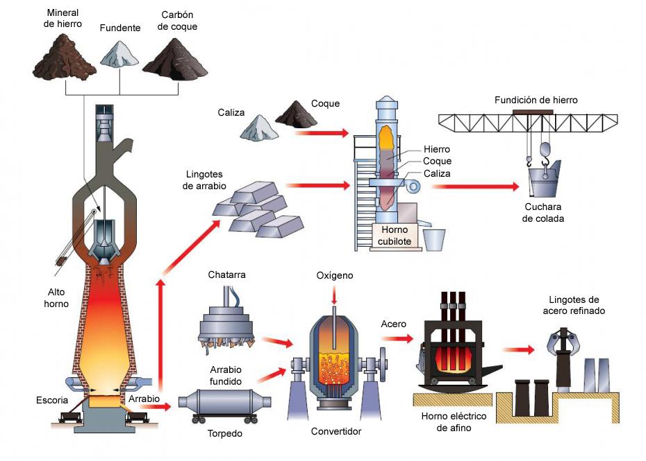 Tecnolog a 2 e s o metales for Cual es el compuesto principal del marmol