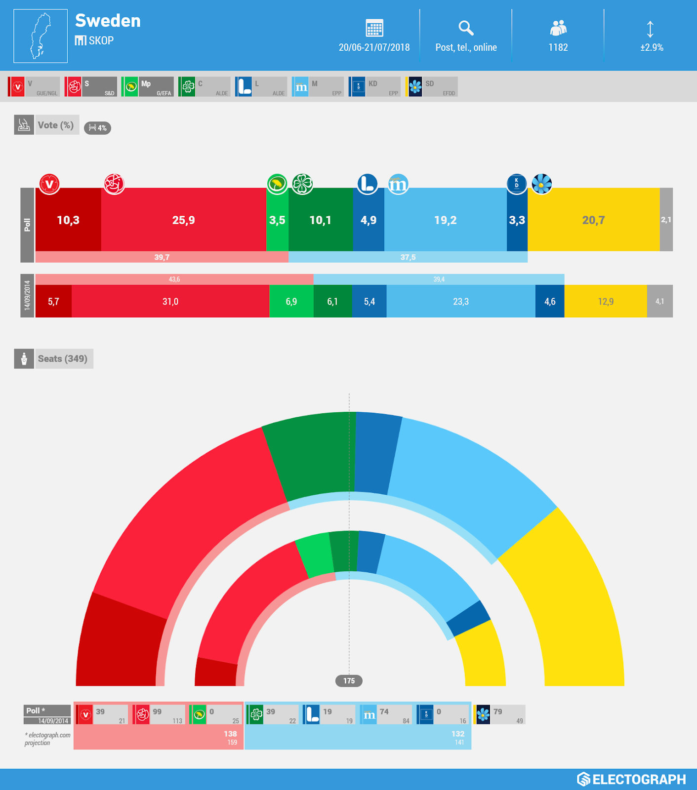 SWEDEN: Skop poll chart, July 2018