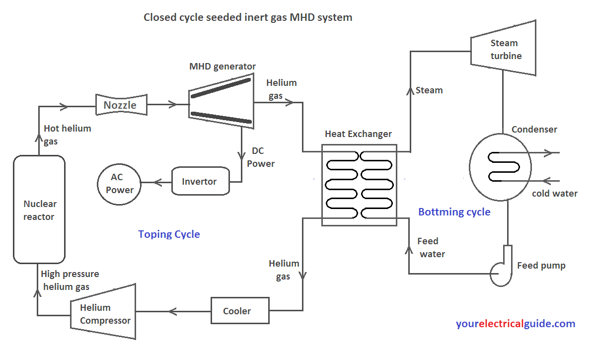 Mhd Power Plant Diagram Wiring Library Closed Cycle System