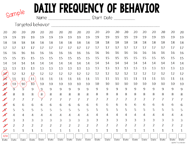 daily frequency of behavior