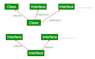 class extend ke class lain pada bahasa pemrograman Java