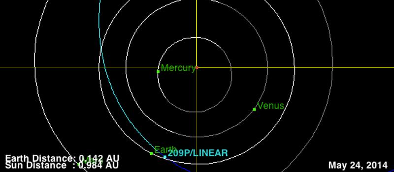 Sao chổi 209P/LINEAR sẽ tạo nên một trận mưa sao băng lớn trong năm 2014? - 3 / Thiên văn học Đà Nẵng
