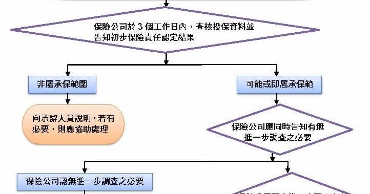 永豐高中總務處: 公共意外責任險標準作業流程