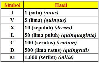 Mengenal Bilangan Romawi 501 – 600 (Angka Romawi 501-600)