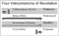 Four interpretations of revelation
