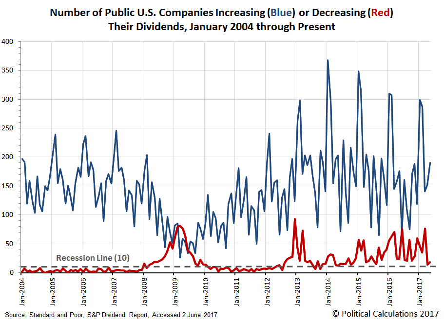 Number of Public U.S. Companies Increasing or Decreasing Their Dividends, January 2004 through May 2017