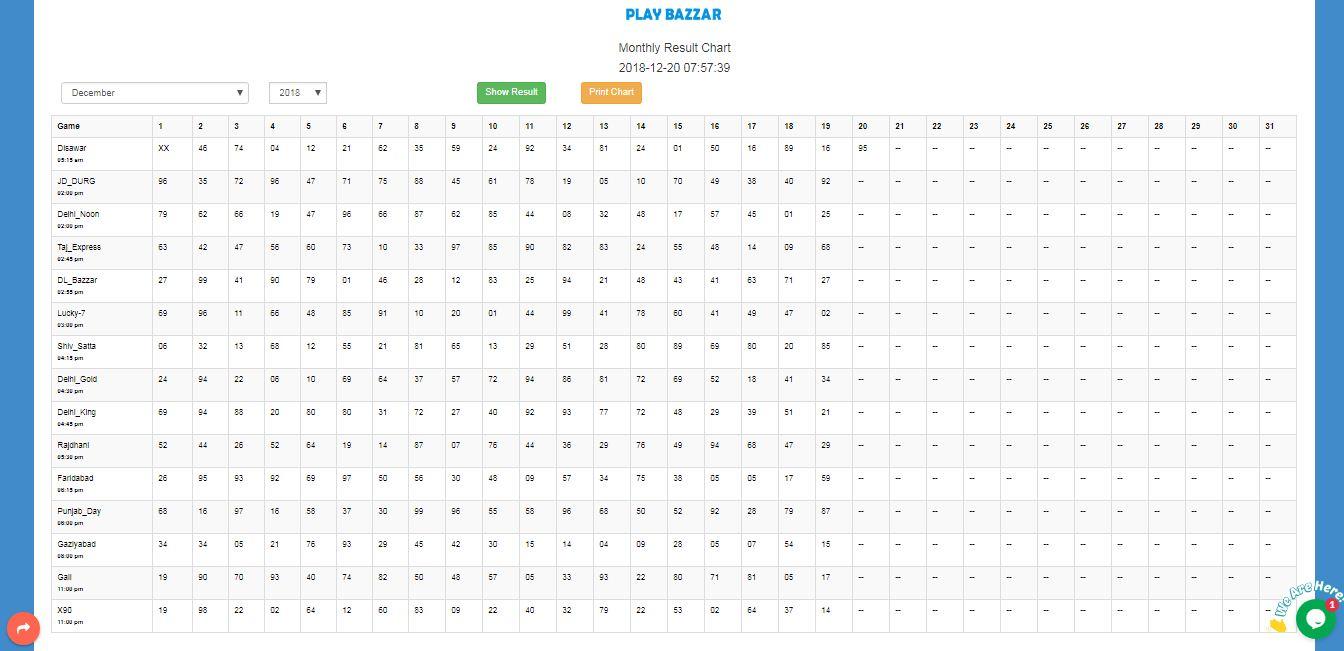 Play Bazaar: Gali, Desawar, X90 Satta King Chart | Gali