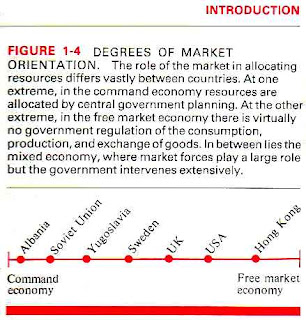 Degrees of Market Orientation:: the role of the market in allocating resources differs vastly between countries. At one extreme, in the command economy, resources are allocated by central government planning. At the other extreme, in a free market economy, there is virtually no government regulation of the production, consumption and exchange of goods. In between lies the mixed economy where market forces play a large role but the government intervenes extensively.