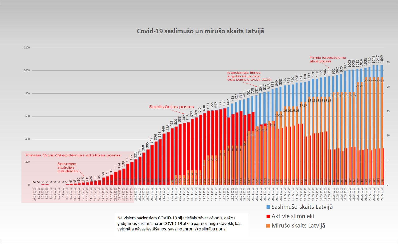 Grafiks ar Covid-19 saslimušo un mirušo skaitu valstī 25.05.2020.