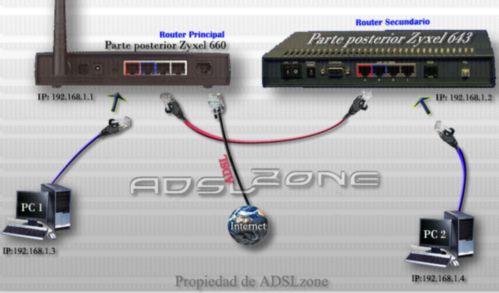 Conectar dos routers para adsl e impresión wifi