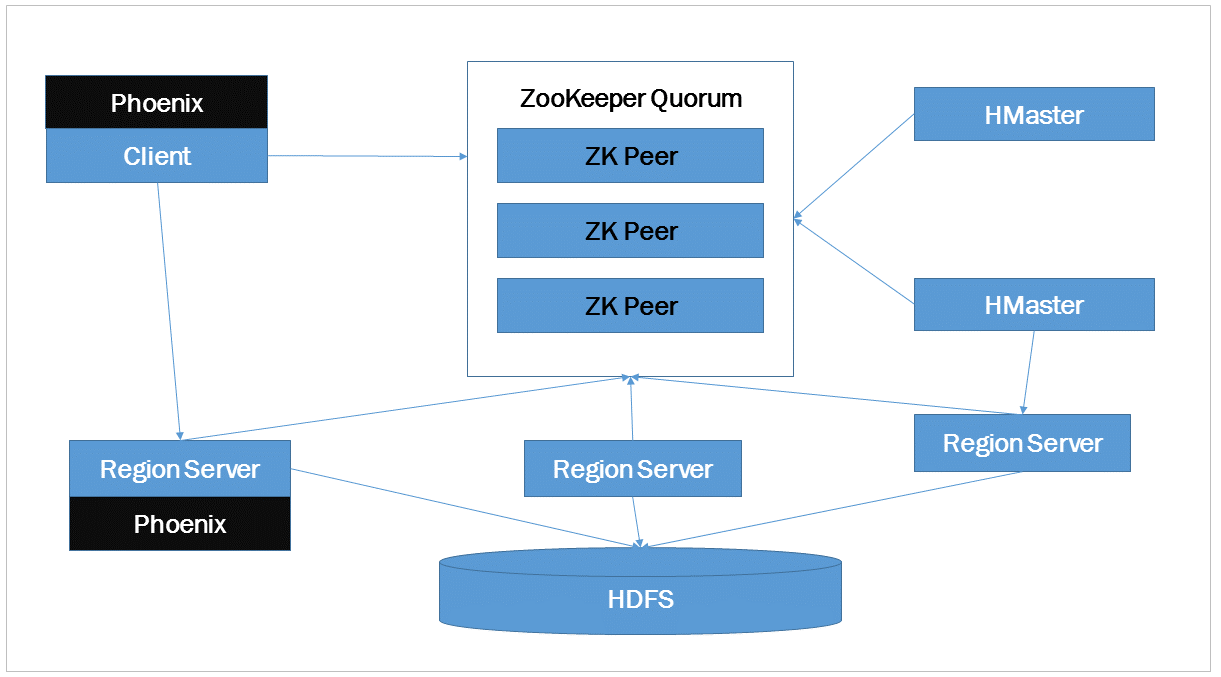 SQL on HBase with Apache Phoenix
