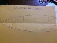 Spesifikasi Penjualan Kapal Ikan Berbentuk Pinisi - Situs Resmi Penjualan Kapal Pinisi