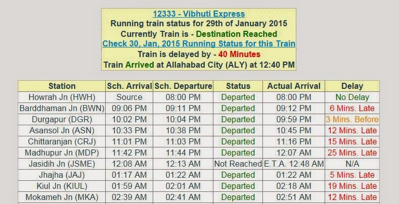 running status of train