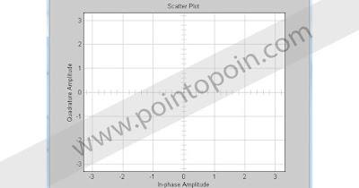 Scatter Plot Modulasi BPSK