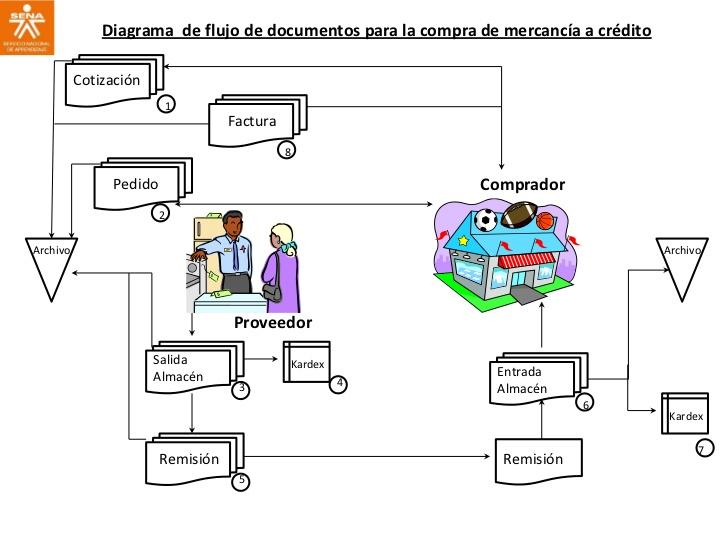 Organizacin y mtodos diagramiacin diagrama de flujo detallado un diagrama de flujo detallado suministra una imagen muy comprensiva del proceso desde principio a fin al ilustrar cada paso y ccuart Images